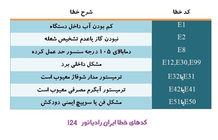 کدهای خطا پکیج ایران رادیاتور l24